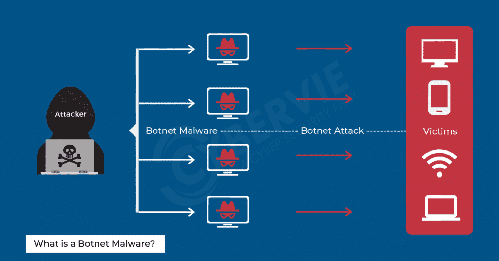 What is a Botnet Malware?