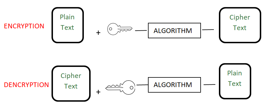 Encryption_vs_Encoding_vs_Hashing_1