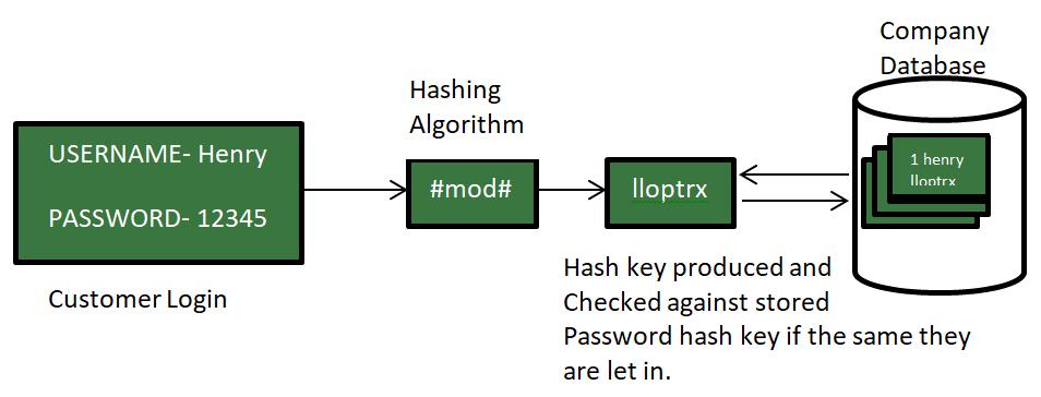Encryption_vs_Encoding_vs_Hashing_2111