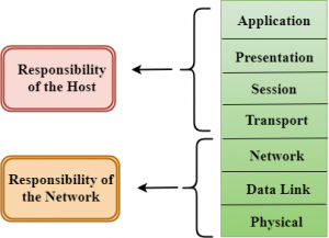 cyber-security-osi-model