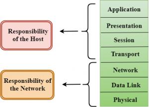 cyber-security-osi-model