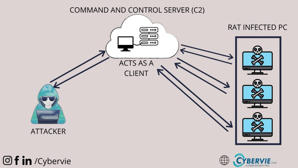 how remote access Trojans works
