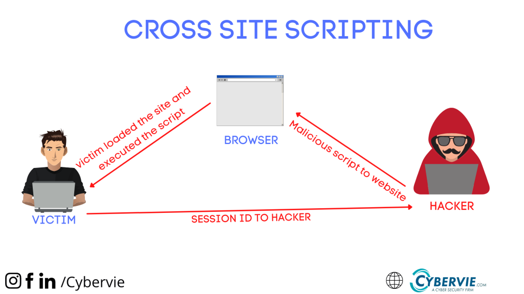 cross site scripting for session id