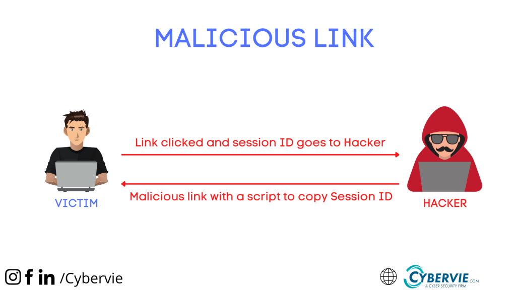 Malicious Link To Gain Session ID