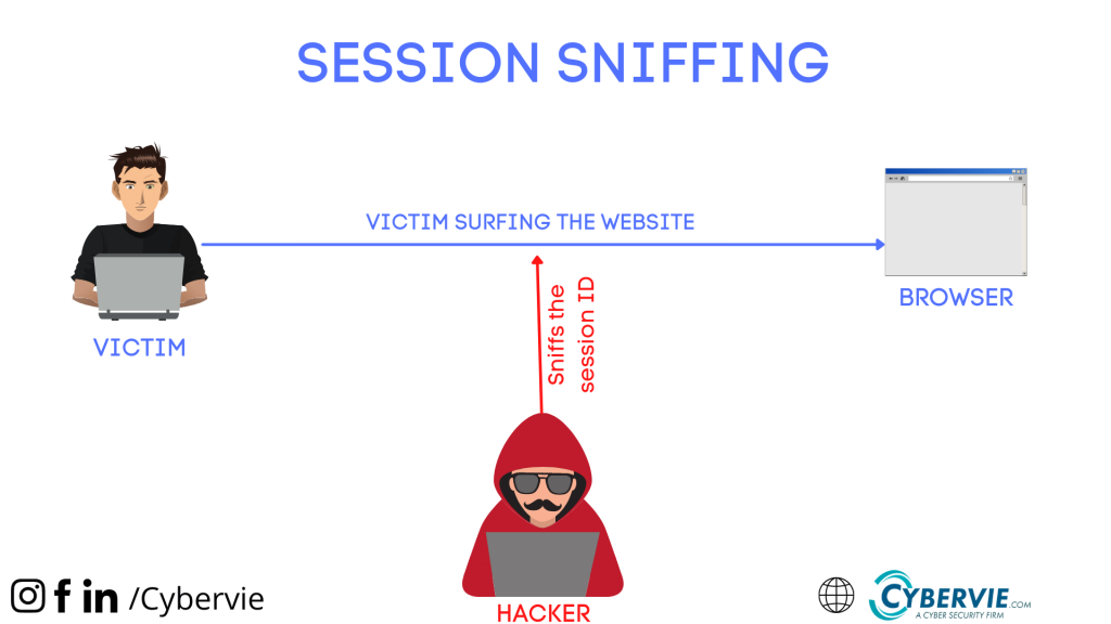 session sniffing for session ID
