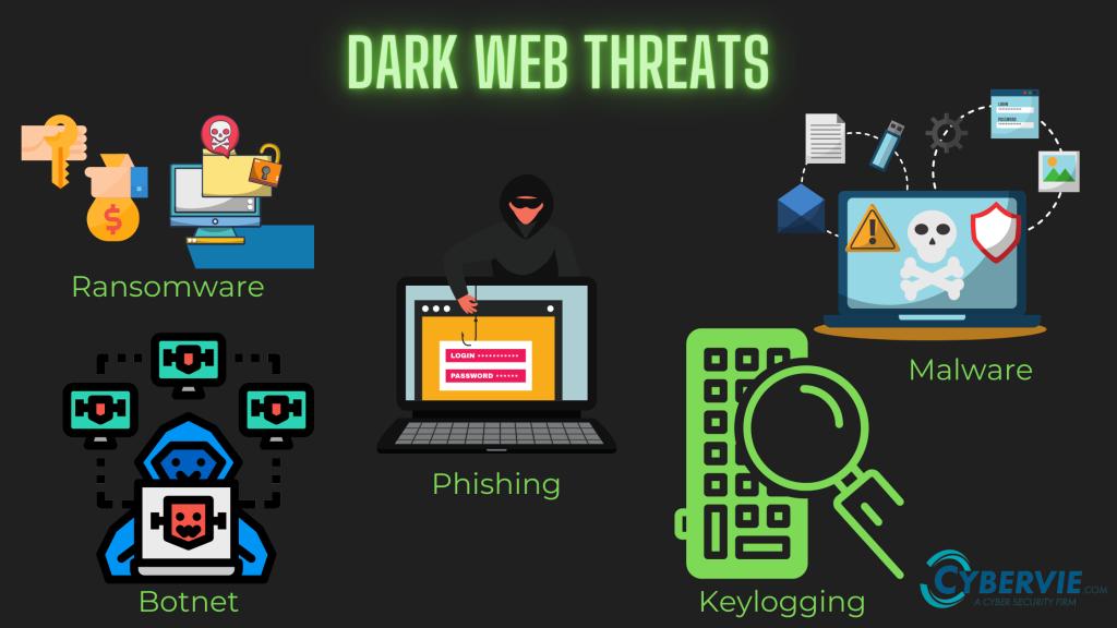 Dark Web Threats | Cybervie